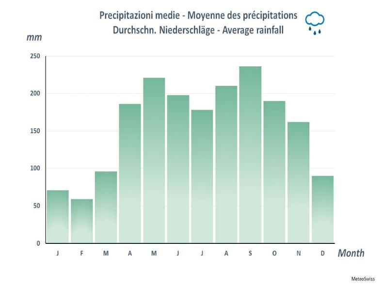 Image 5 - Climat du Tessin